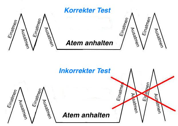 Test für die Atmung und Sauerstoffversorgung. Der Test ist relativ genau und zeigt auch die Sauerstoffversorgung des Gehirns.
