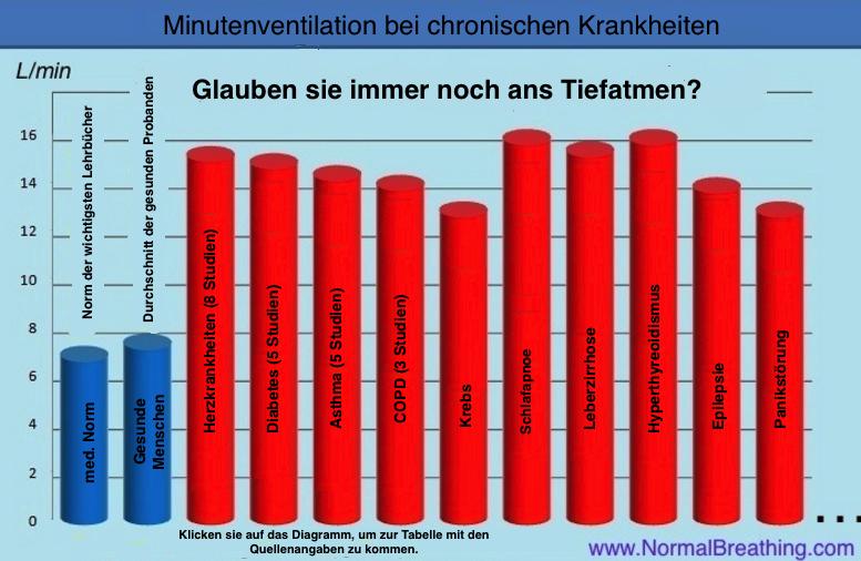 chronische-Hypervemntilation-bei verschiedennen-chron. Krankheiten-versch.-Studien-(deutsch). Gesunde werden mit Kranken verglichen in Bezug auf die Minutenventilation. Kranke atmen doppelt soviel oder mehr.
